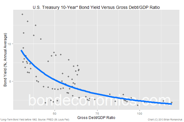 Chart: U.S. 10-Year Bond Yield And The Debt-To-GDP Ratio