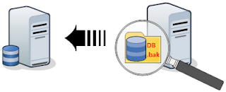 How To Restore/Backup SQL Database From/To Remote Server