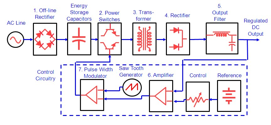 Watts up should i use a switching or linear dc power supply for figure 2 basic switching dc power supply circuit ccuart Choice Image