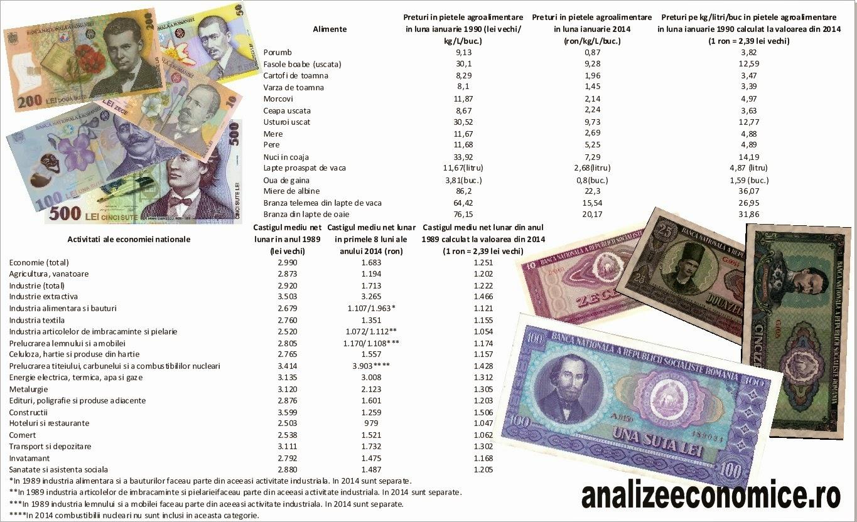 Comunism vs. capitalism - salarii și prețuri reale
