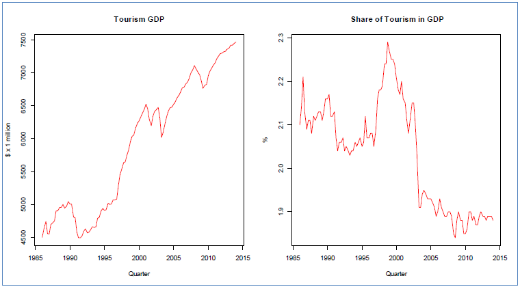 Tourism GDP and its Share in the Entire Economy's GDP, Canada, 1986:Q1-2014:Q1, Source: Statistics Canada