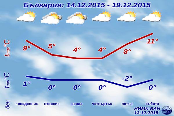 Седмична Прогноза за времето от 14 декември до 19 декември 2015