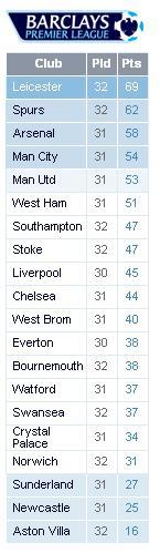 Premier League 2015/16