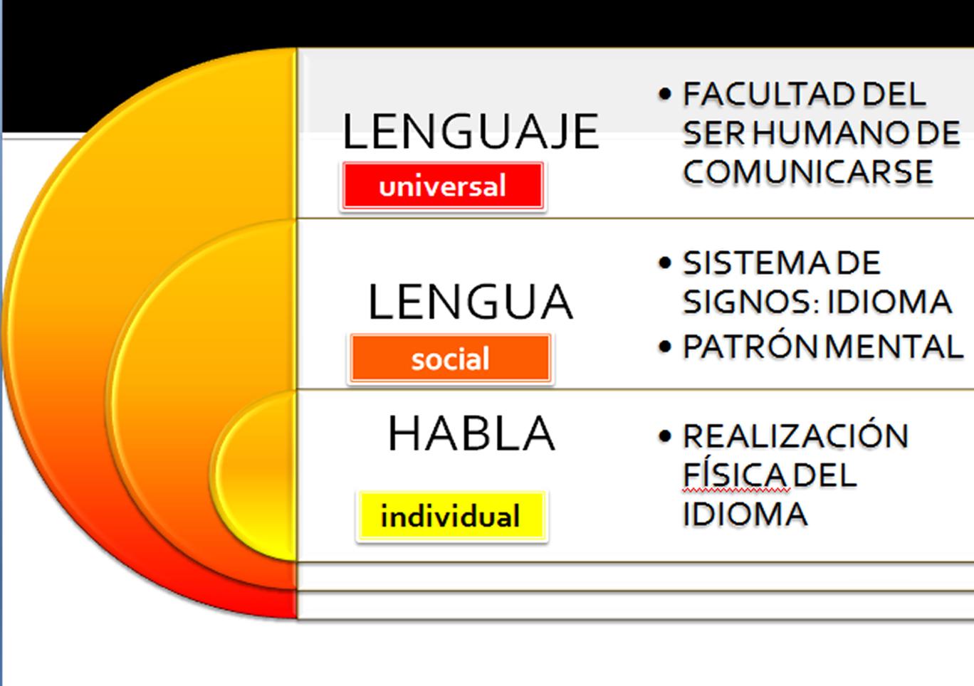 el lenguaje la lengua y el: