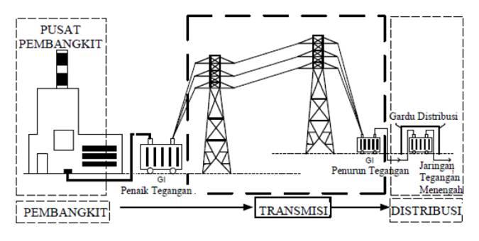 Keandalan dan kualitas listrik engineering house a sistem tenaga listrik ccuart Choice Image