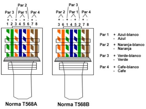 Cableado estructurado categor as del cable utp for Cable de red categoria 6