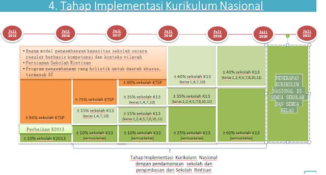 Implementasi Kurnas (Kurikulum Nasional)