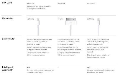 Harga Dan Spesifikasi iPad Mini Terbaru 2012 / 2013
