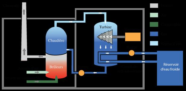 Principe de fonctionnement d 39 une centrale thermique - Principe de fonctionnement d une chambre froide ...