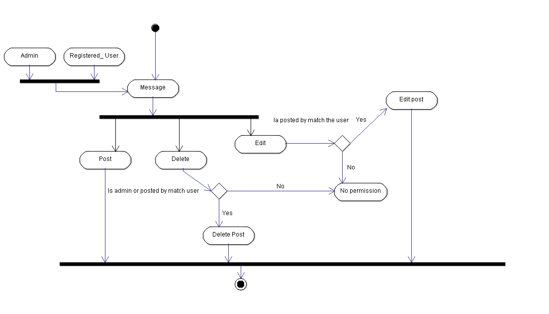 Use Case Diagrams For Hostel Management System