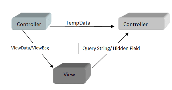 Difference Between ViewData, ViewBag and TempData with Example