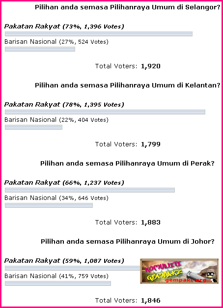 Pakatan Rakyat Pula Di Dakwa bakal Menang Besar PRU13 Survey+PRU13_1