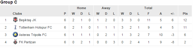 Eurpa group C standings