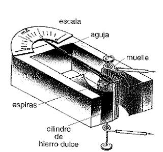 Galvanmetro