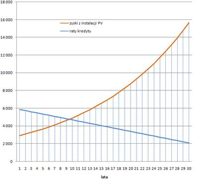 ekonomika instalacji fotowoltaicznej