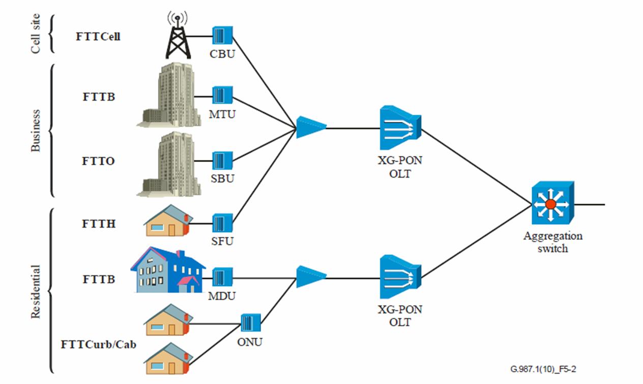 Arsitektur Network XGPON