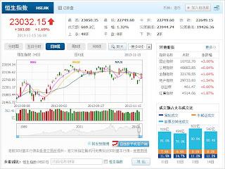 中国株コバンザメ投資 香港ハンセン指数20131115