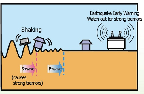 India earthquake early warning system