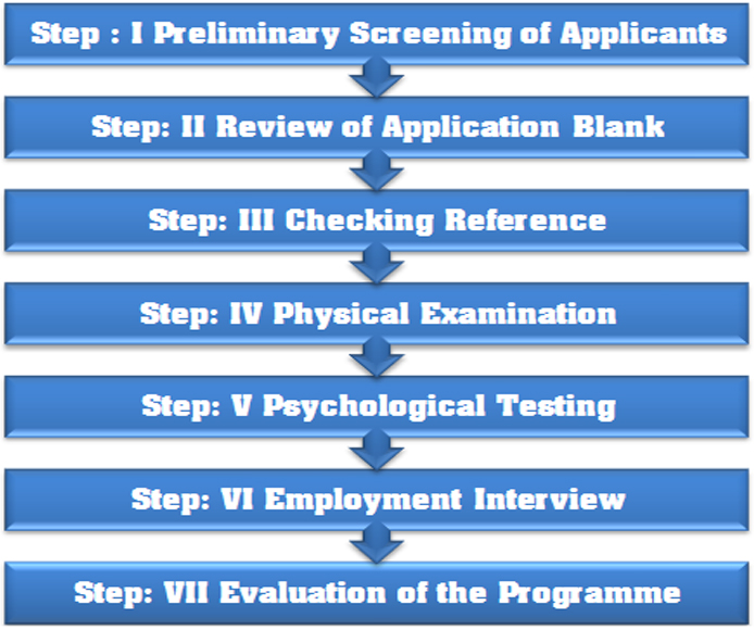 officer selection process Hello to all, in order to become a royal marines officer the web-site states that a candidate has to overcome three main stages, the final stage.