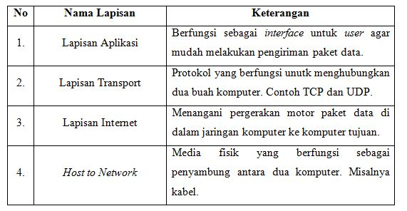 tabel fungsi lapisan tcp/ip