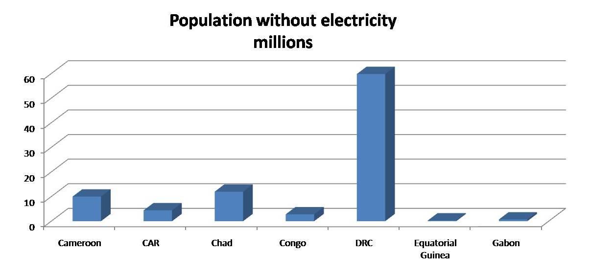 Gestion de l 39 nergie en afrique centrale octobre 2015 for Bases de l electricite