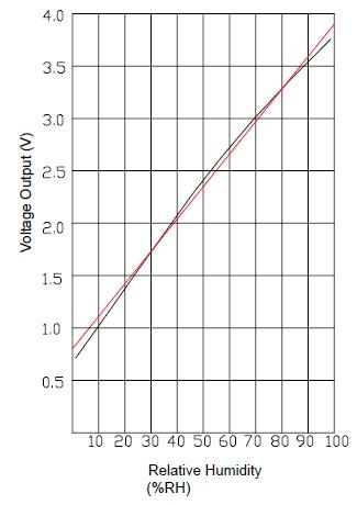Grafik korelasi tegangan output dengan kelembaban