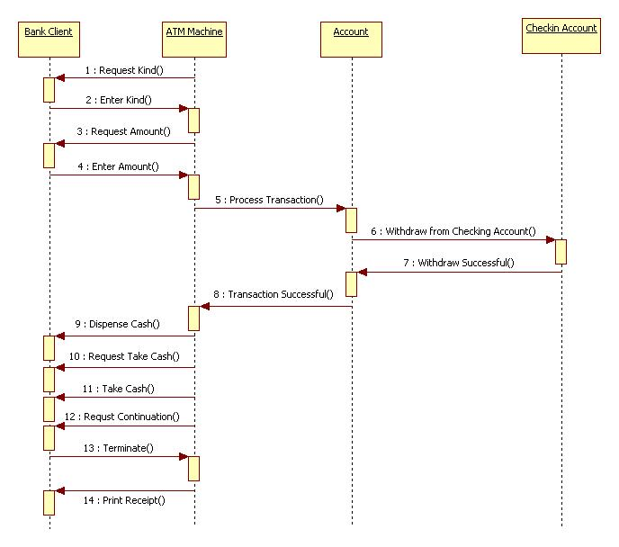 Uml Diagrams For Atm Machine It Kaka