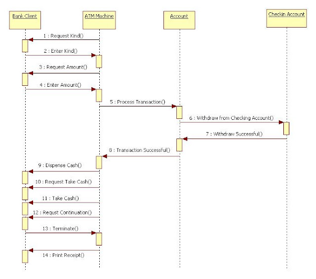 uml diagrams for atm machine   it kakasequence diagram atm withdrawal