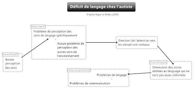 Psychologie cognitive et neurosciences septembre 2012 for Neurone miroir autisme