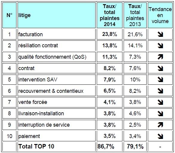 TOP 10 des plaintes du secteur mobile - 2014