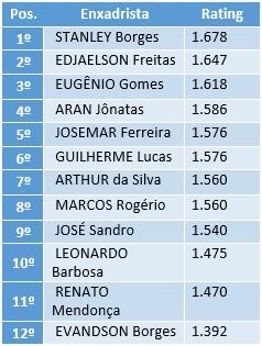 Ranking Sumeense 2015 - xadrez Rápido