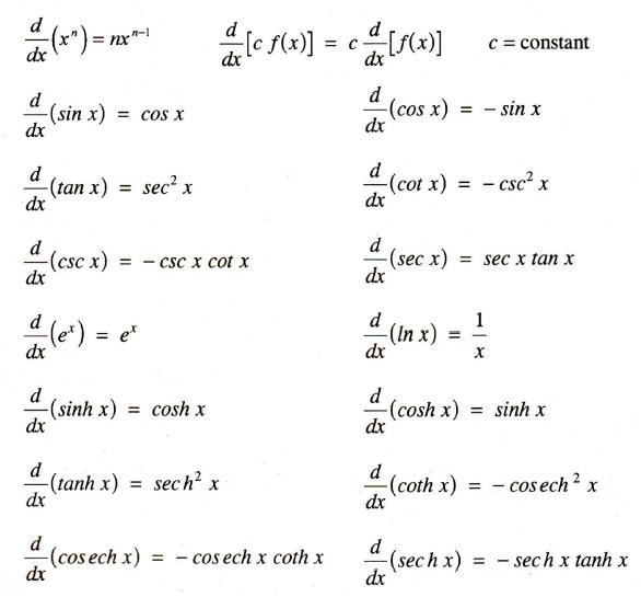 Standard derivatives table of derivatives images frompo for Table of derivatives