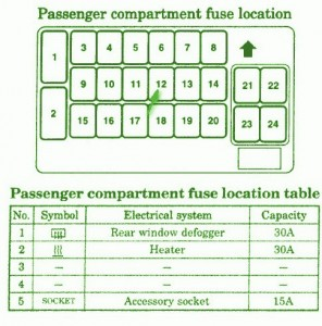 mitsubishi fuse box diagram fuse box mitsubishi 2004 eclipse rh mitsubishifuseboxdiagram blogspot com 2004 mitsubishi eclipse fuse box diagram 2004 mitsubishi eclipse spyder fuse box diagram