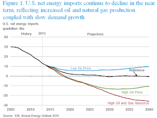 EIA Projections