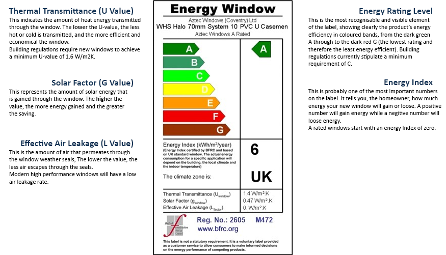 Double glazing coventry for Window energy ratings