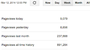ChiIL Mama's Page Views As of 3/12/14