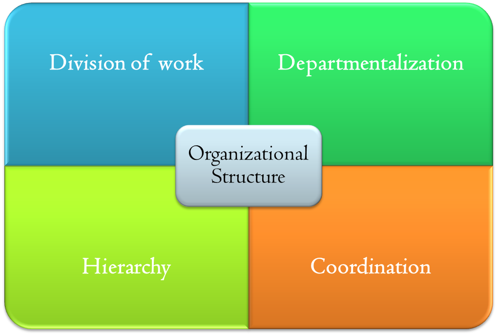 organisational directions of infosys technologies Infosys is a global leader in consulting, technology, outsourcing and next-generation servicespeople at infosys enable clients, in more than 50 countries, to stay a step ahead of emerging business trends and outperform the competitionthe experience gives our clients a.