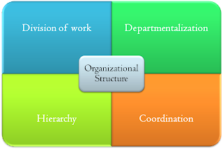 hierarchy of infosys management Report on performance management system at infosys  the hierarchy is headed by mr n r narayana murthy who is the  performance management system of infosys.
