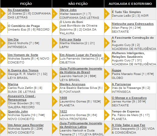 Os 10 livros + vendidos segundo a Revista Veja 14/12/2011