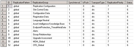 how to find a group of data
