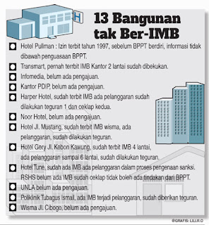 13 Bangunan Besar di Kota Bandung Tanpa Izin