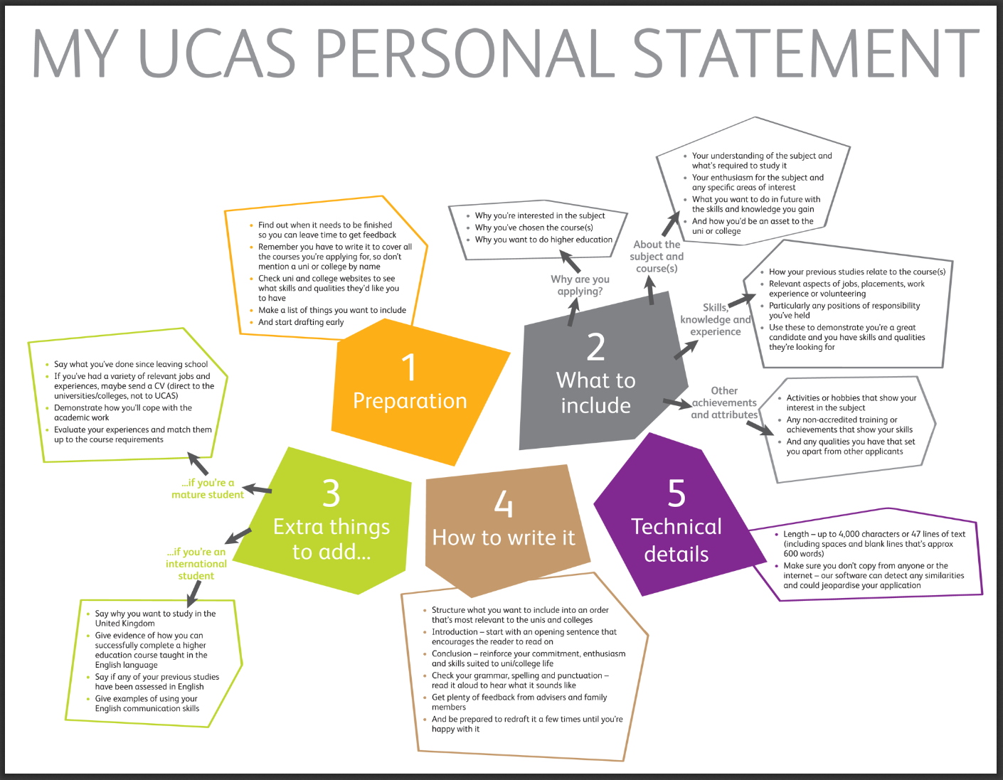 UCAS Personal Statement Info [Tips and guides] Writing a personal ...