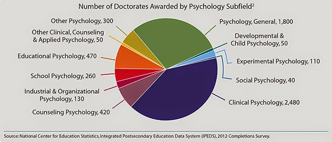 psychology for statistics Psychological statistics danielax333 statistics for psychology satistics population.