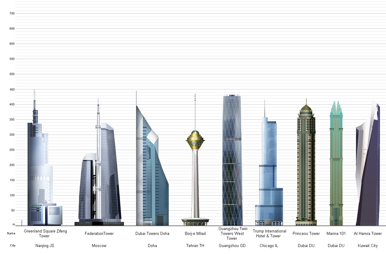 Top  Tallest Buildings In Usa