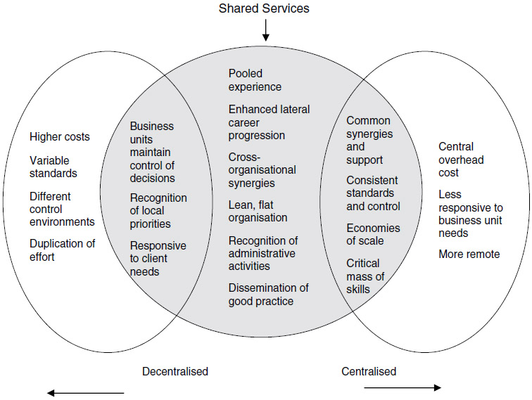 Transforming Hr Creating Value Through People Shared Service Centres