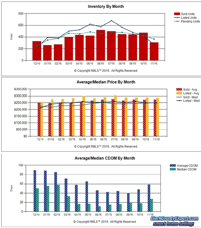 RMLS Charts of Vancouver WA Resale Home Sales Trends in November 2015