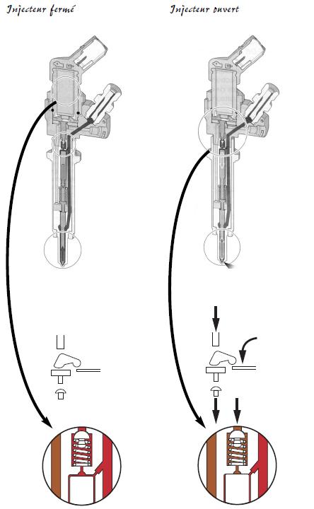 Principe de fonctionnement d 39 un injecteur m canicien tout terrain - Fonctionnement d un condensateur ...