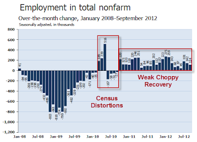 nonfarm-payroll-2012-09C Unemployment Rate 7.8%- The Web's Most Complete Report