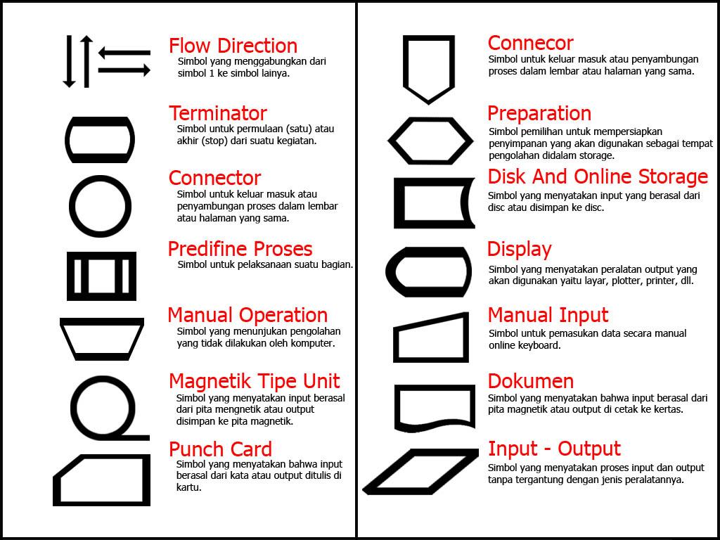 Algoritma dan flowchart memahami kaidah dan simbol notasi flowchart 6812 ccuart Choice Image