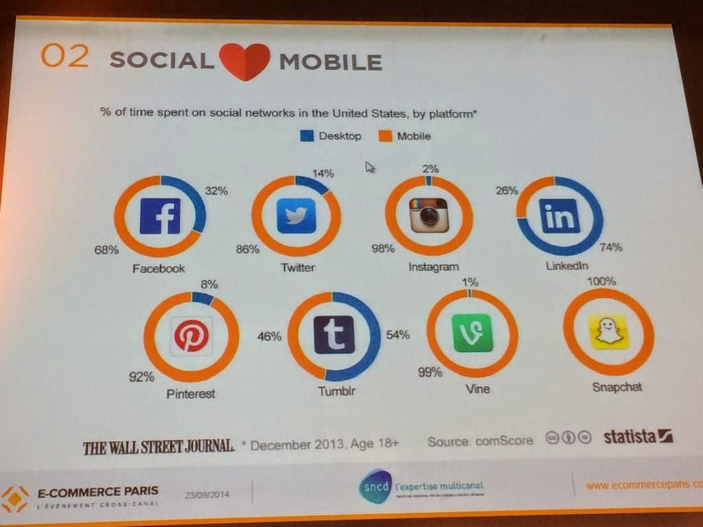 Chiffres du SNCD sur le social mobile